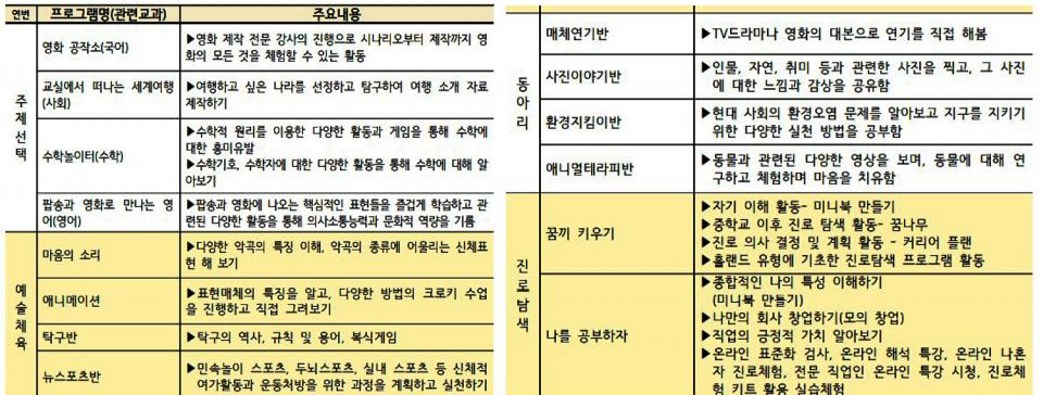 경기도 교육청이 제공하는 '2021년 자유학년제 추진 계획' 중, 각 영역 프로그램 예시