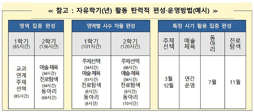 경기도 교육청이 제공하는 '2021년 자유학년제 추진 계획' 중, 자유학기(년) 활동 탄력적 편성·운영방법(예시)