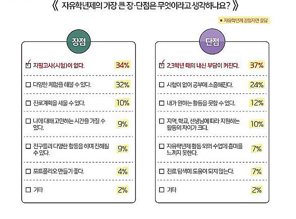 '스쿨잼'이 공개한, '자유학년제, 어떻게 생각하세요?' 설문 조사 결과