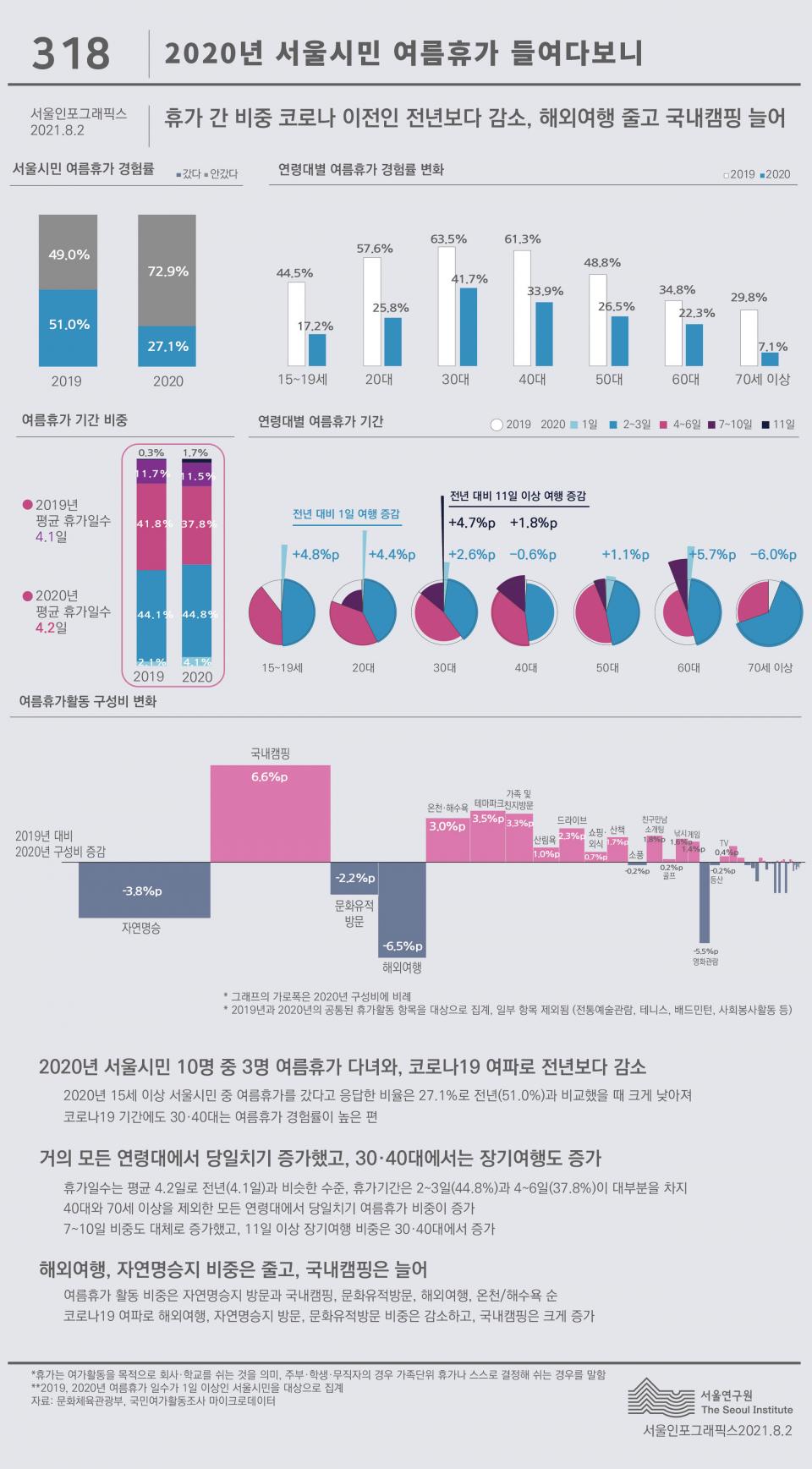 서울인포그래픽스 318호 2020년 서울시민 여름휴가 들여다보니 (자료제공:서울연구원)